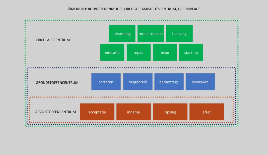Blokkenmodel-Modulo-Milieustraten-circulair-centrum-Care4Circulair
