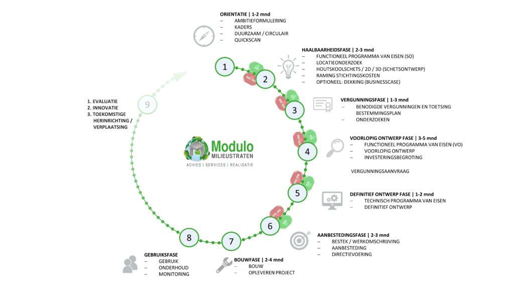 Ontwikkelfasen toekomstbestendige milieustraat circulair centrum Modulo Milieustraten Care4Circulair