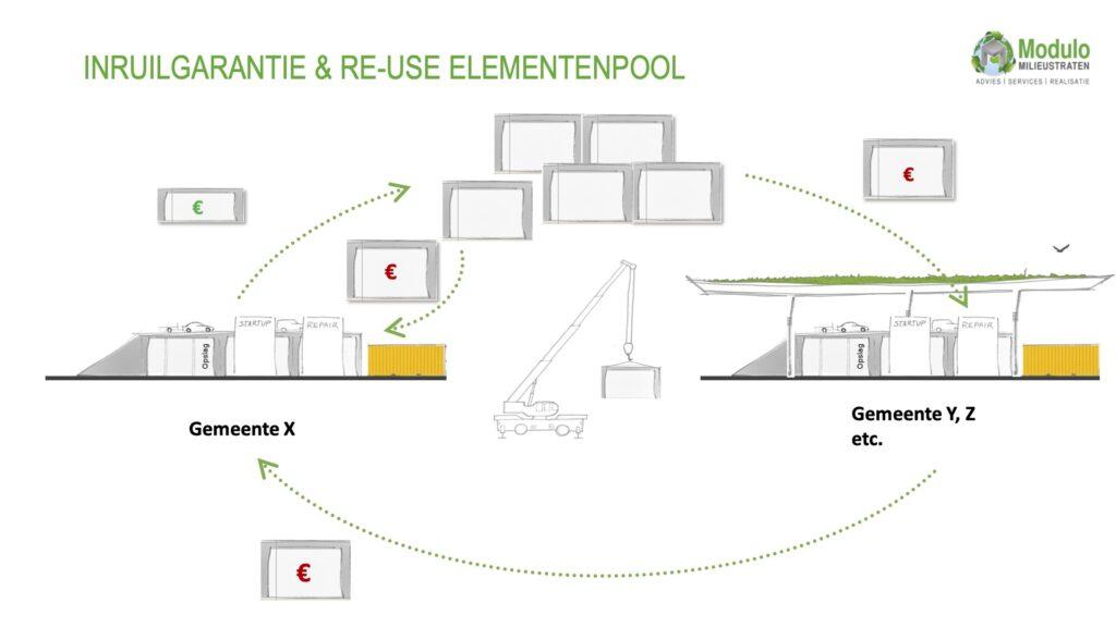 Inruilgarantie Re-use elementenpool circulaire milieustraat circulair ambachtscentrum webinar Modulo Milieustraten Care4Circulair